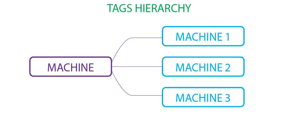 tags-mind-map